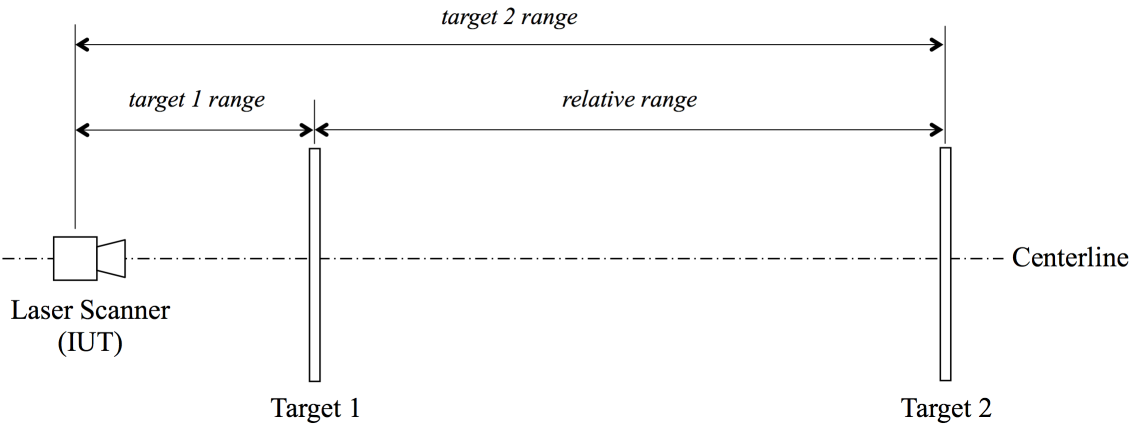 The basic setup for the relative range error standard test method