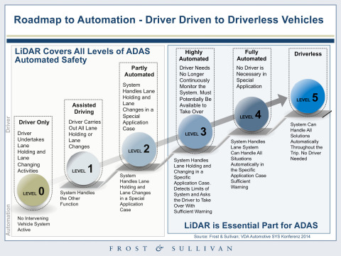 Roadmap to Automation