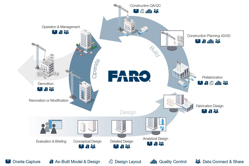 Graphic of FARO Traceable Construction
