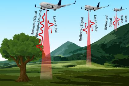 image of plane collecting Airborne Lidar