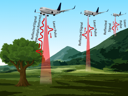image of plane collecting Airborne Lidar